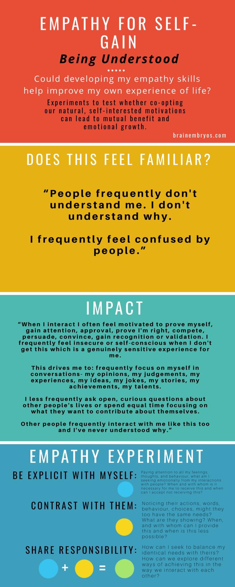 Empathy for Self-Gain: Being Understood.