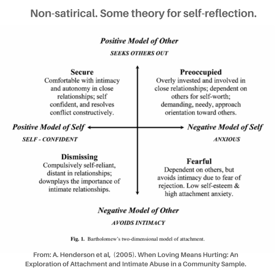 Bartholomew's two-dimensional model of attachment. A. Henderson (2005). When Loving Means Hurting: An Exploration of Attachment and Intimate Abuse in a Community Sample.
