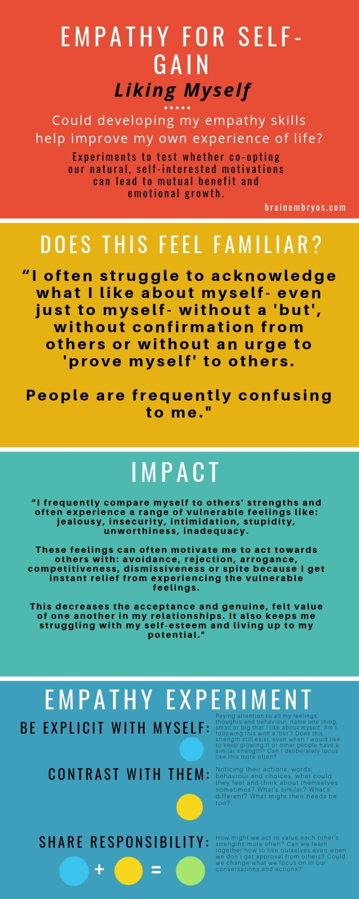 """I often struggle to acknowledge what I like about myself- even just to myself- without a 'but', without confirmation from others or without an urge to 'prove myself' to others. People are frequently confusing to me."" ""I frequently compare myself to others' strengths and often experience a range of vulnerable feelings like: jealousy, insecurity, intimidation, stupidity, unworthiness, inadequacy. These feelings can often motivate me to act towards others with: avoidance, rejection, arrogance, competitiveness, dismissiveness or spite because I get instant relief from experiencing the vulnerable feelings. This decreases the acceptance and genuine, felt value of one another in my relationships. It also keeps me struggling with my self-esteem and living up to my potential."" Paying attention to all my feelings, thoughts and behaviour, name one thing, small or big that I like about myself. Am I following this with a 'but'? Does this strength still exist, even when I would like to keep growing it or other people have a similar strength? Can I deliberately focus like this more often? Noticing their actions, words, behaviour and choices, what could they feel and think about themselves sometimes? What's similar? What's different? What might their needs be too? How might we act to value each other's strengths more often? Can we learn together how to like ourselves even when we don't get approval from others? Could we change what we focus on in our conversations and actions?"