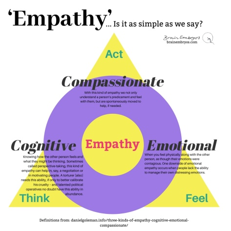 'Empathy'... Is it as simple as we think? Compassionate empathy, emotional empathy, cognitive empathy. Think, feel, act.